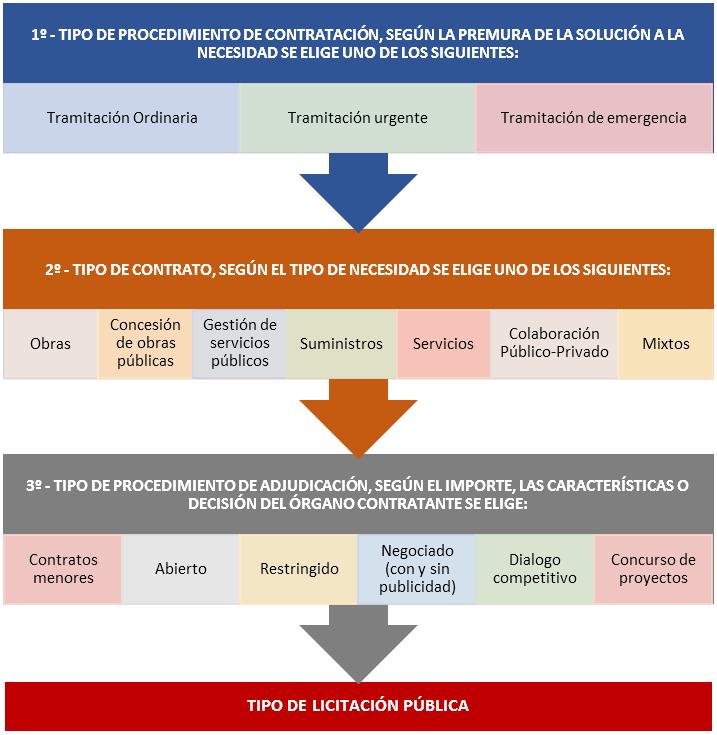 EJEMPLO CÓMO HACER LICITACIÓN PUBLICA OBRAS SUMINISTRO SERVICIOS EN ESPAÑA