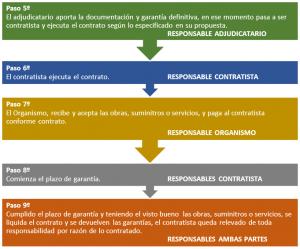 HACER PREPARAR PARTICIPAR LICITACIÓN OBRAS SERVICIOS SUMINISTRO ESPAÑA