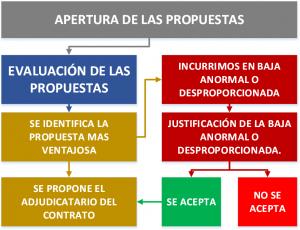 DOCUMENTO EJEMPLO DE PASOS PRESENTACIÓN DE LICITACIÓN PÚBLICA OBRAS SERVICIOS SUMINISTRO ESPAÑA