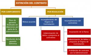 EJEMPLO DE CUMPLIMIENTO RESOLUCIÓN CONTRATO OBRAS SERVICIOS SUMINISTRO ESPAÑA