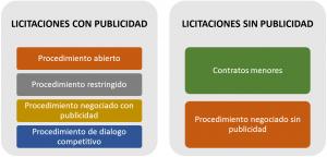 EJEMPLO DE LICITACIONES PÚBLICAS CONTRATOS DE OBRAS SERVICIOS SUMINISTRO EN ESPAÑA NEGOCIADO SIN PUBLICIDAD CONTRATO MENOR