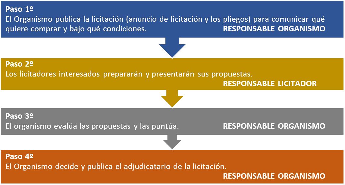 EJEMPLO DE PASOS PRESENTACIÓN LICITACIÓN PÚBLICA OBRAS SERVICIOS SUMINISTRO ESPAÑA, ANUNCIO DE LICITACIÓN, CONTRATO MENOR, NEGOCIADO SIN PUBLICIDAD, ETAPAS LICITACIÓN, CLAVES PRESENTAR PROPUESTA